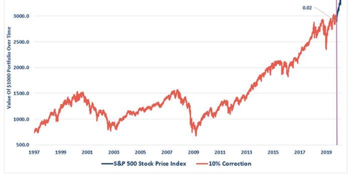 若标普500指数下跌60% 市场将倒退到1999年的水平