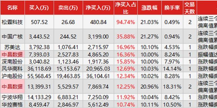 龙虎榜解密:游资抢筹沪电股份 西南证券喊出28.62元
