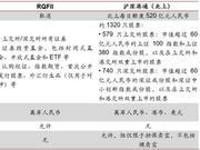 工银国际:QFII、RQFII限制放宽 资本市场迎来新动能