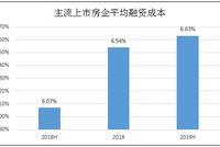 数说主流房企之变:中南建设、雅居乐融资成本增1个点