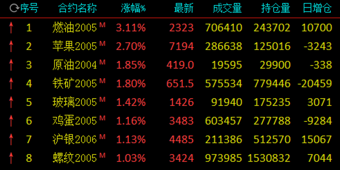 期市早盘多数飘红:燃油涨超3% 铁矿石涨近2%
