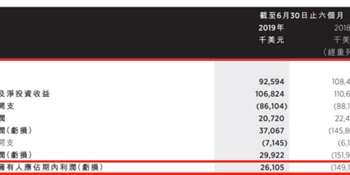 华兴资本中期净利2.6亿 华菁证券首次录得半年度盈利