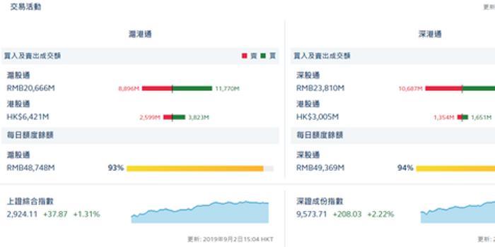 收评:北向资金流入53.1亿元 沪股通净流入28.74亿