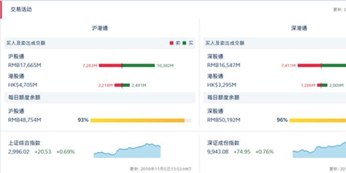 沪指涨超1%北向资金加速流入A股 共计流入近50亿元