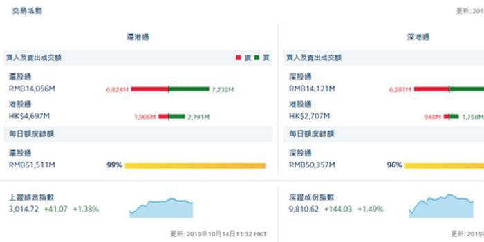 午评:沪股通净流入4.08亿 深股通净流入15.47亿