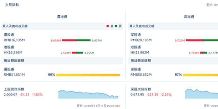 收评:北向资金流入6.7亿元 沪股通净流出0.61亿元