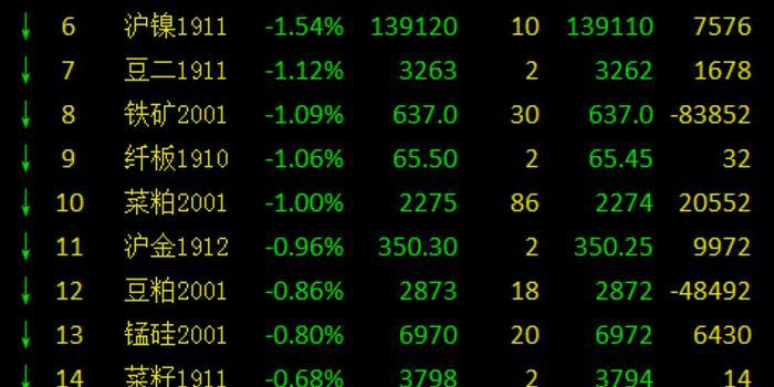 期市早盘多品种飘绿:沪银跌逾4% 苹果、红枣跌逾3%