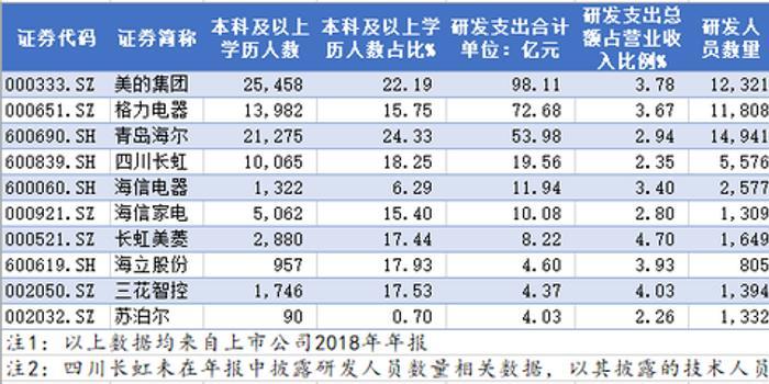 """中国""""科""""公司之美的VS格力:谁是真正家电科技巨头"""