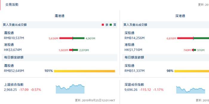 港股通(滬)凈流入4.67億 港股通(深)凈流入2.36億