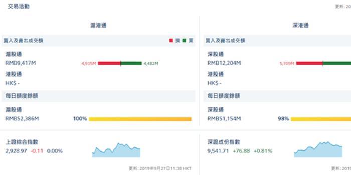 午评:北向资金净流入3.33亿 港股通今日起暂停服务