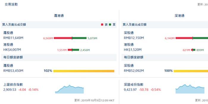 港股通(沪)净流入9.05亿 港股通(深)净流入2.78亿