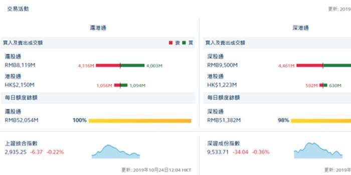 港股通(沪)净流入0.38亿 港股通(深)净流入0.38亿