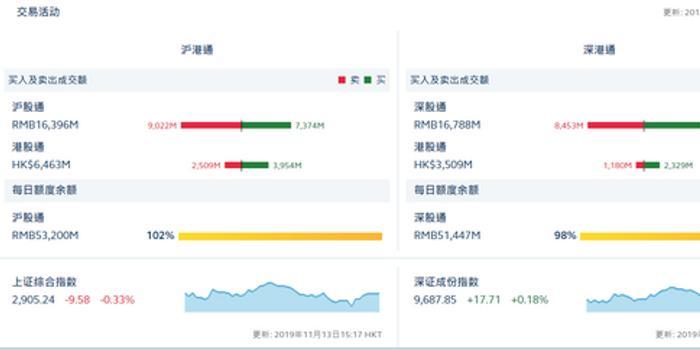北向资金全天净流出17.65亿元 沪股通流出16.48亿元