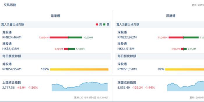 收評:滬股通凈流出32.45億 深股通凈流入2.66億
