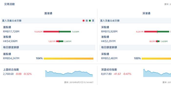 收評:北向資金流出30.5億 本周3個交易日流出近100億
