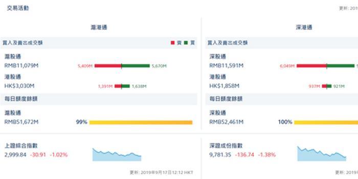 港股通(沪)净流入2.47亿亿 港股通(深)净流出0.16亿