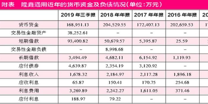 隆鑫通用售子公司股权蹊跷巨额资金有被股东占用嫌疑