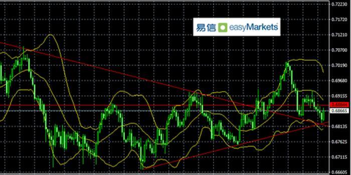 易信:日内欧银利率决议或将决定欧元短线方向