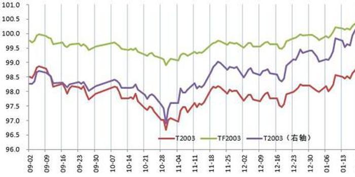 瑞达期货:疫情改变市场预期 期债开启牛市行情