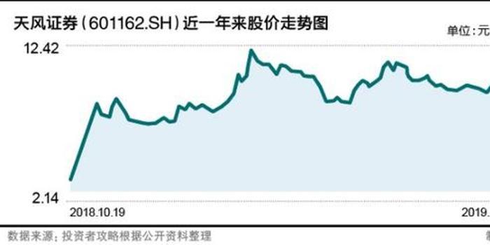 净利增速业内倒数第一  天风证券受累股票质押之谜