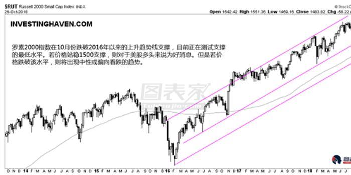 全球股市普跌 市场来到至关重要的时刻
