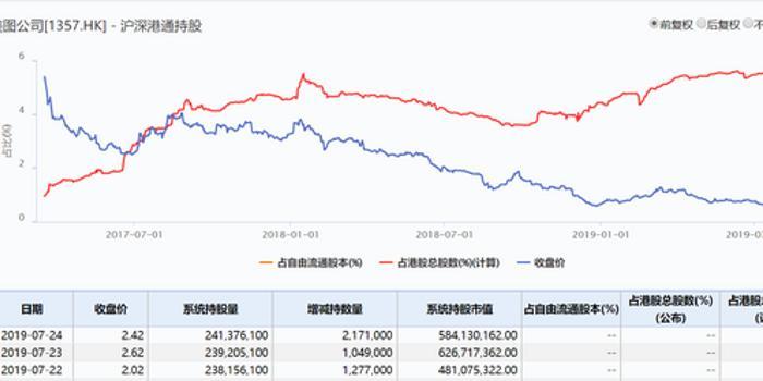 美图公司获内资三日买入450万股 股价再度大涨近8%