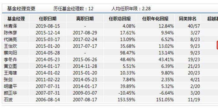 华夏价值精选发行:基金经理赢基准 华夏今年募500亿