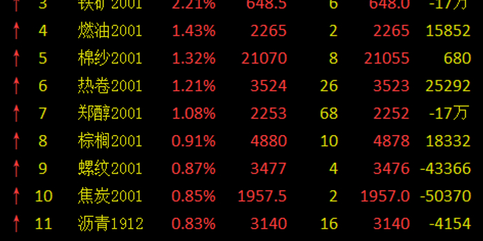 期市午评:沪银、沪金三连跌 原油涨逾2%