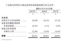 复星旅文核心资产现疫情 危机背后中国市场开拓疲软