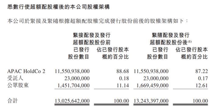 百威亚太:悉数行使超额配股权 总股本变为132.43亿股