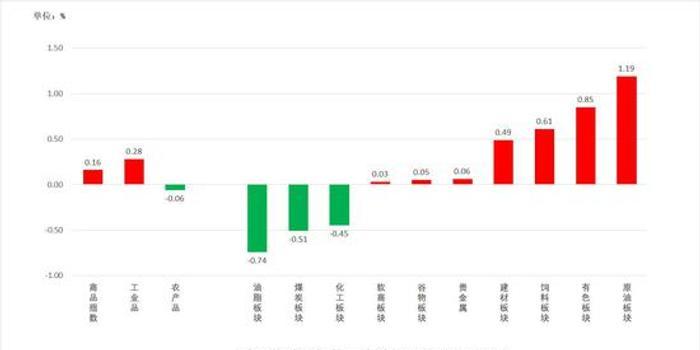 中粮期货 试错交易:12月12日市场观察