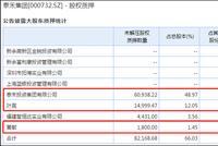 控股股东股权100%质押 2019泰禾集团需去库存降杠杆