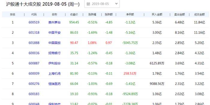 北上資金今日凈流出34.64億 中國平安凈賣出5.16億