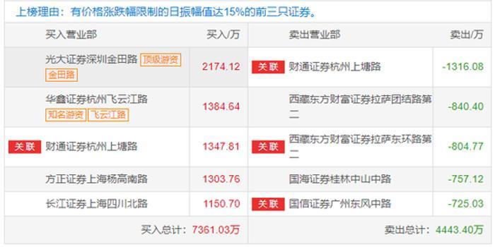 """""""网红""""日出东方龙虎榜:7天6板!两游资爆买3500万"""