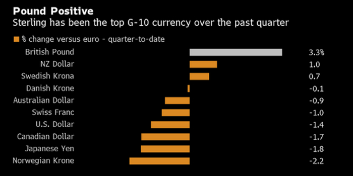 高盛加入看涨英镑行列 建议做空英国国债