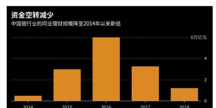 重庆时时彩软件_银行同业理财余额创新低 中国金融市场资金空转减少