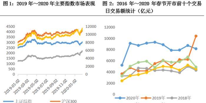 东方金诚:新冠肺炎疫情对证券行业影响