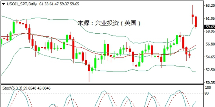 兴业投资:需求前景乌云密布 国际油价继续承压
