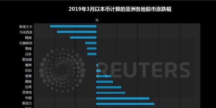 贵州11选5_主要央行立场转鸽 亚洲股市一季度创七年来最大涨幅