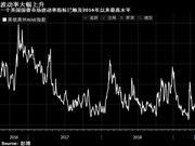 美国国债隐含波动率升创2016年以来最高水平