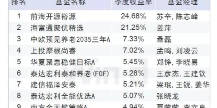 网赚交流_FOF一季度业绩:前海开源裕源、海富通聚优精选赚20%