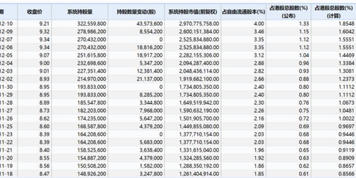 小米暴涨8%获花旗唱好 内资累计涌入3亿股浮盈10%