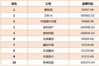 2019房企价值榜TOP50之运营规模十强 绿地融创等上榜