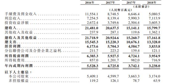 申万宏源港交所递交IPO招股书 或成第12家