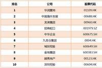 2019房企价值榜TOP50之财务风控十强 龙湖招商等上榜