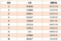 2019房企价值榜TOP50之盈利能力十强 新城华润等上榜