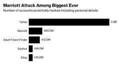 万豪黑客事件凸显了收购中的网络安全风险