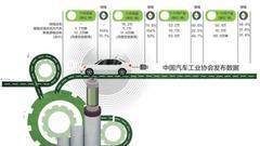 新能源车购置税免征至2020年 有利于补贴平稳退出