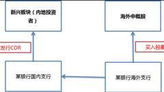 中国存托凭证介绍以及发展演变