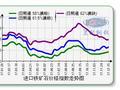 兰格钢铁:第50周兰格进口矿价格指数小幅回升